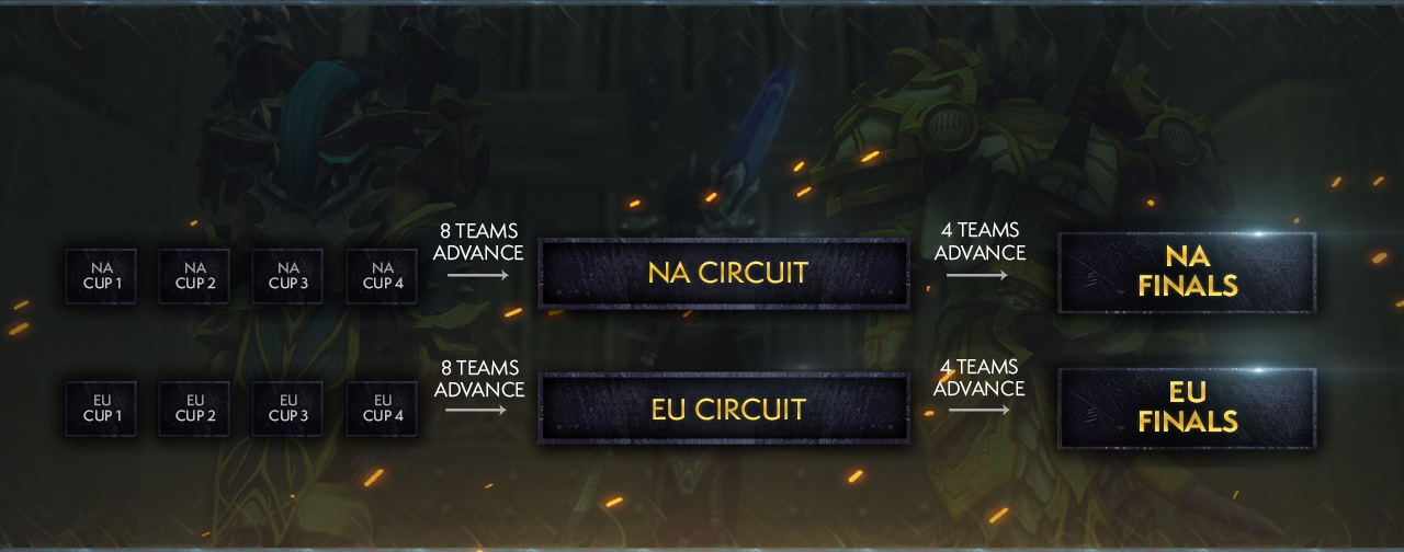 Three stages of the Arena Championships.